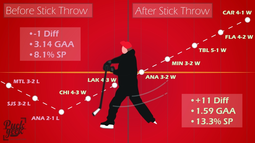 Stick throw chart-01